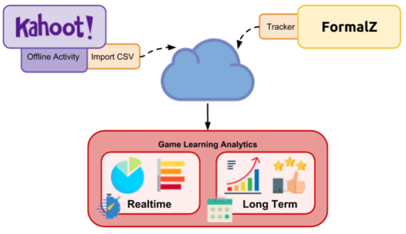 Read more about the article Analytics Year 2 progress summary