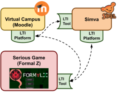 SIMVA and Formalz LTI integration